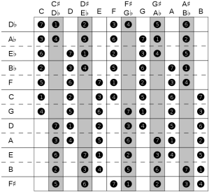 major scales - OC Privilege