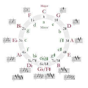 Circle_of_fifths - OC Privilege